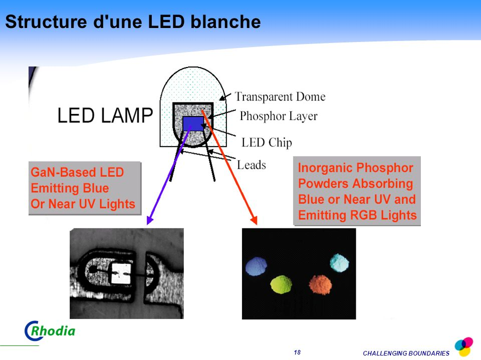 CHALLENGING BOUNDARIES 17 DIODES (LED): le futur de l'éclairage ? 19951970 Lampe fluorescente Lampe à incandescence Diodes (LED) * Pertes thermiques 1