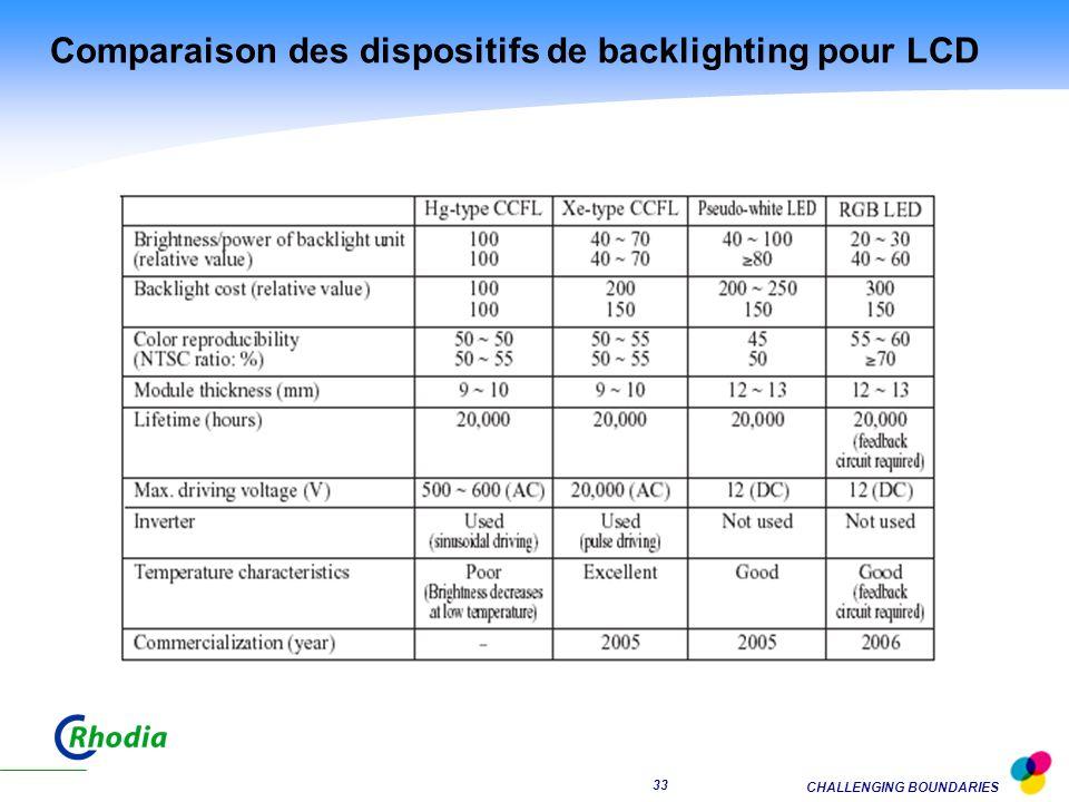 CHALLENGING BOUNDARIES 32 Eclairage arrière pour LCD Différentes technologies sont en compétition pour cette fonction: Aujourdhui lampes trichromatiques LED blanches pour petits formats, à létude pour les tailles plus grandes Lampes planes en développement Les spécifications requises sont exigeantes: Brillance au centre > 10,000cd/m 2 avec uniformité > 75% Température de couleur de 10,000°K Durée de vie > 50,000 heures Faible consommation Epaisseur réduite > 25 mm Ces nouveaux modules déclairage performants sont possible grâce à la combinaison de dispositifs spéciaux et de luminophores particuliers