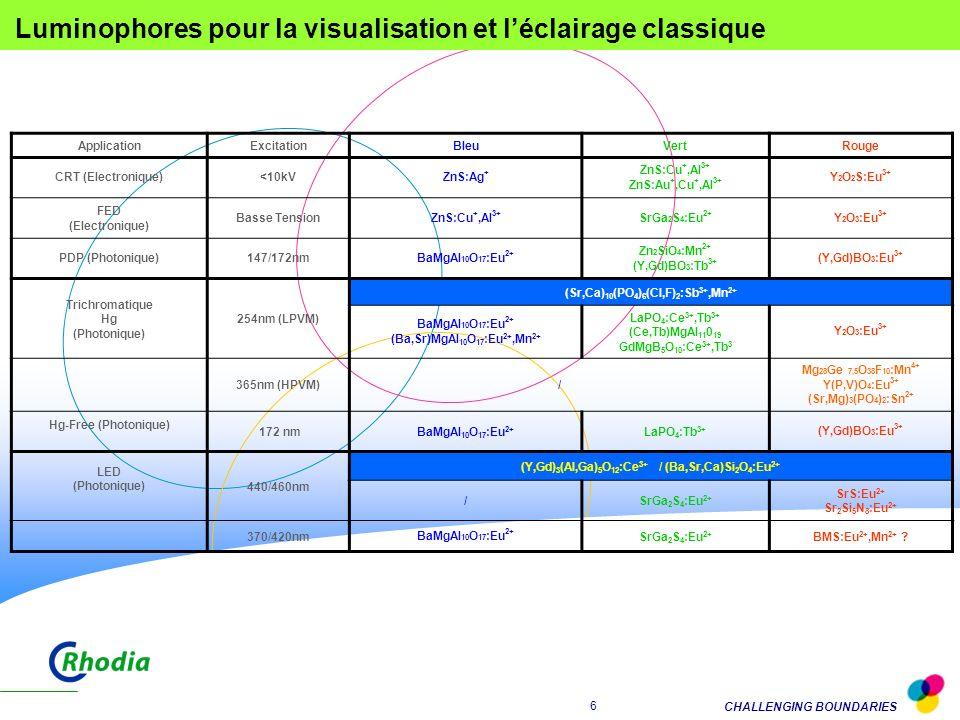 CHALLENGING BOUNDARIES 16 LUMINOPHORES Bleu : BaMgAl 10 O 17 :Eu 2+ Vert : LaPO 4 :Tb 3+ / (Y,Gd)BO 3 :Tb 3+ Rouge : (Y,Gd)BO 3 :Eu 3+ AVANTAGES Respectueux de l environnement (Sans mercure) Système plat Eclairage arrière pour applications industrielles (transports publics p.