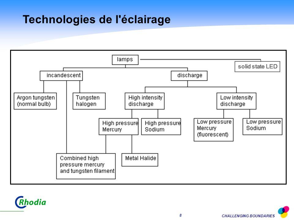 CHALLENGING BOUNDARIES 8 Technologies de l éclairage solid state LED
