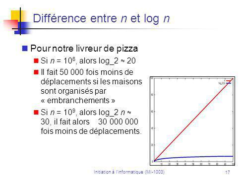 Initiation à linformatique (MI-1003) 17 Différence entre n et log n Pour notre livreur de pizza Si n = 10 6, alors log_2 20 Il fait 50 000 fois moins de déplacements si les maisons sont organisés par « embranchements » Si n = 10 9, alors log_2 n 30, il fait alors 30 000 000 fois moins de déplacements.