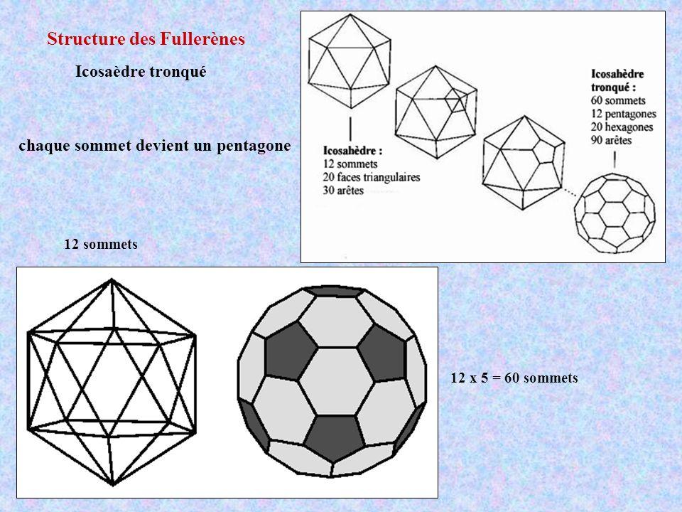 Structure des Fullerènes Icosaèdre tronqué 12 sommets 12 x 5 = 60 sommets chaque sommet devient un pentagone