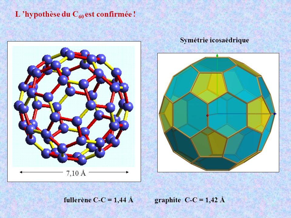L hypothèse du C 60 est confirmée ! 7,10 Å Symétrie icosaédrique fullerène C-C = 1,44 Å graphite C-C = 1,42 Å