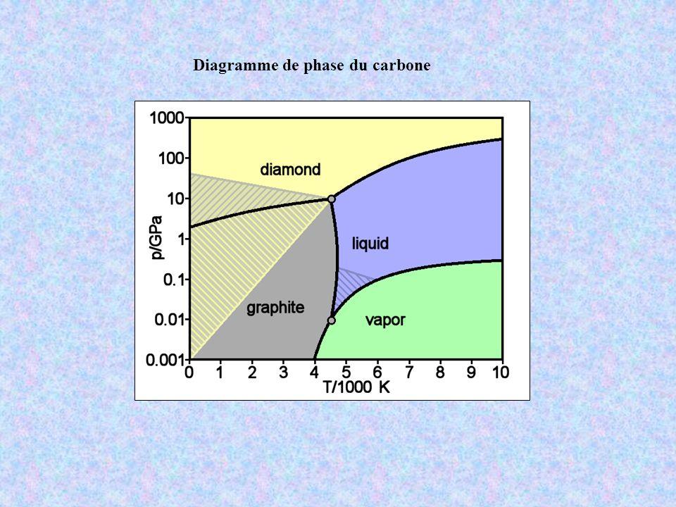 Diagramme de phase du carbone
