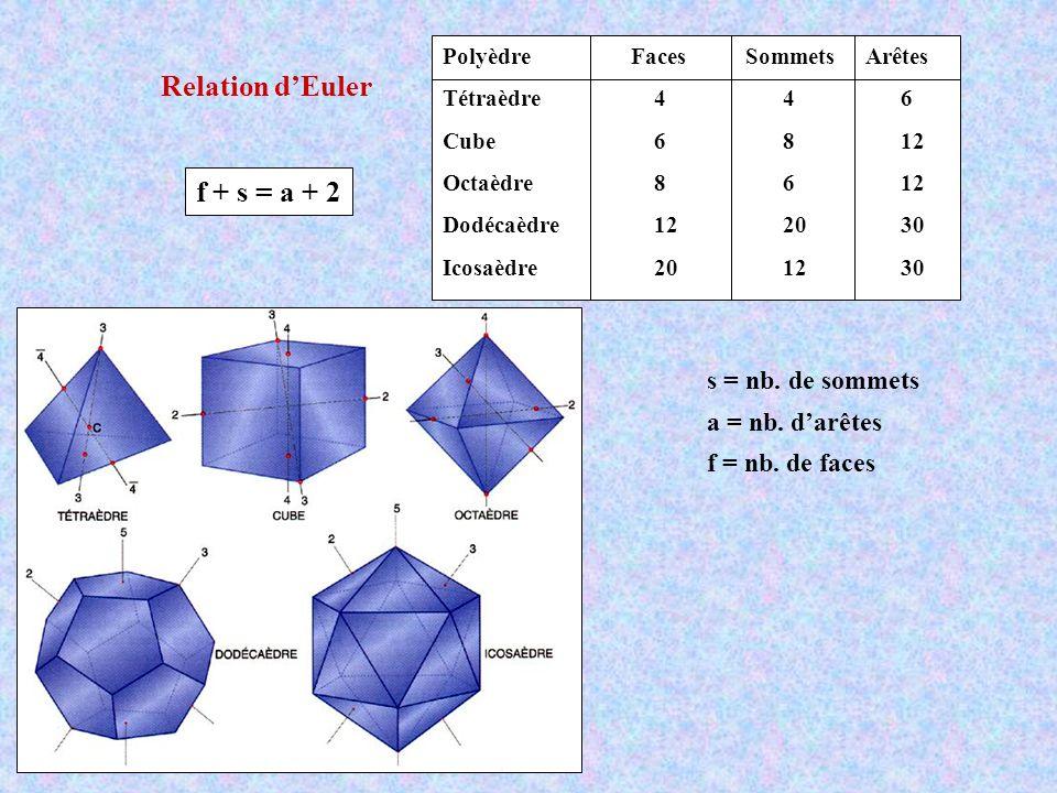 Relation dEuler f + s = a + 2 Polyèdre Faces Sommets Arêtes Tétraèdre 4 4 6 Cube 6 8 12 Octaèdre 8 6 12 Dodécaèdre 12 20 30 Icosaèdre 20 12 30 s = nb.