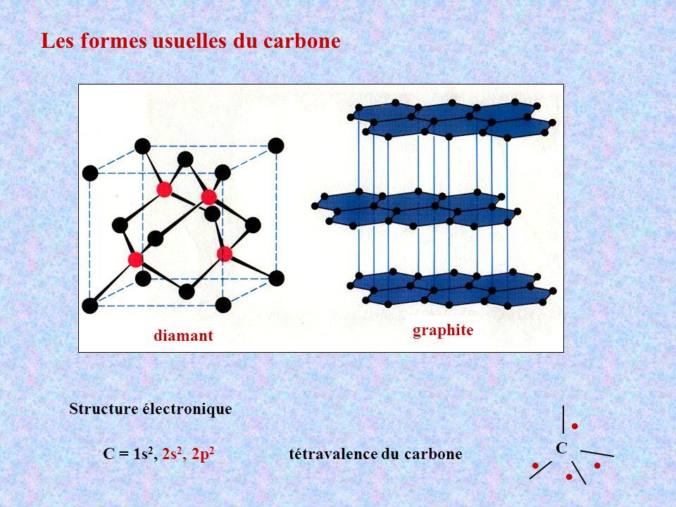 Les formes usuelles du carbone C = 1s 2, 2s 2, 2p 2 Structure électronique tétravalence du carbone.... C diamant graphite