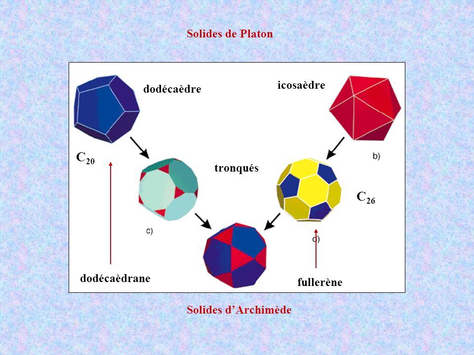 Solides de Platon Solides dArchimède dodécaèdre icosaèdre tronqués C 20 C 26 dodécaèdrane fullerène