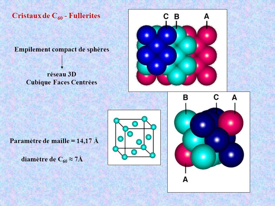 Cristaux de C 60 - Fullerites Empilement compact de sphères réseau 3D Cubique Faces Centrées Paramètre de maille = 14,17 Å diamètre de C 60 7Å