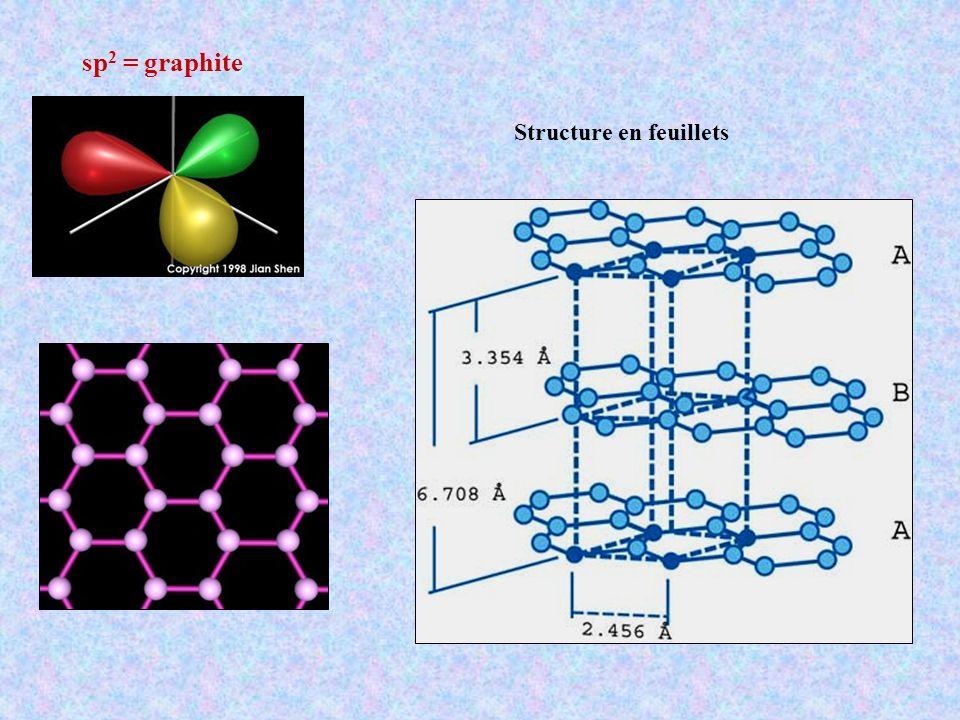 sp 2 = graphite Structure en feuillets