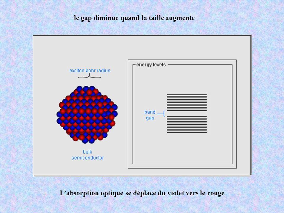 le gap diminue quand la taille augmente Labsorption optique se déplace du violet vers le rouge