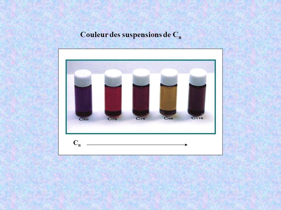 CnCn Couleur des suspensions de C n
