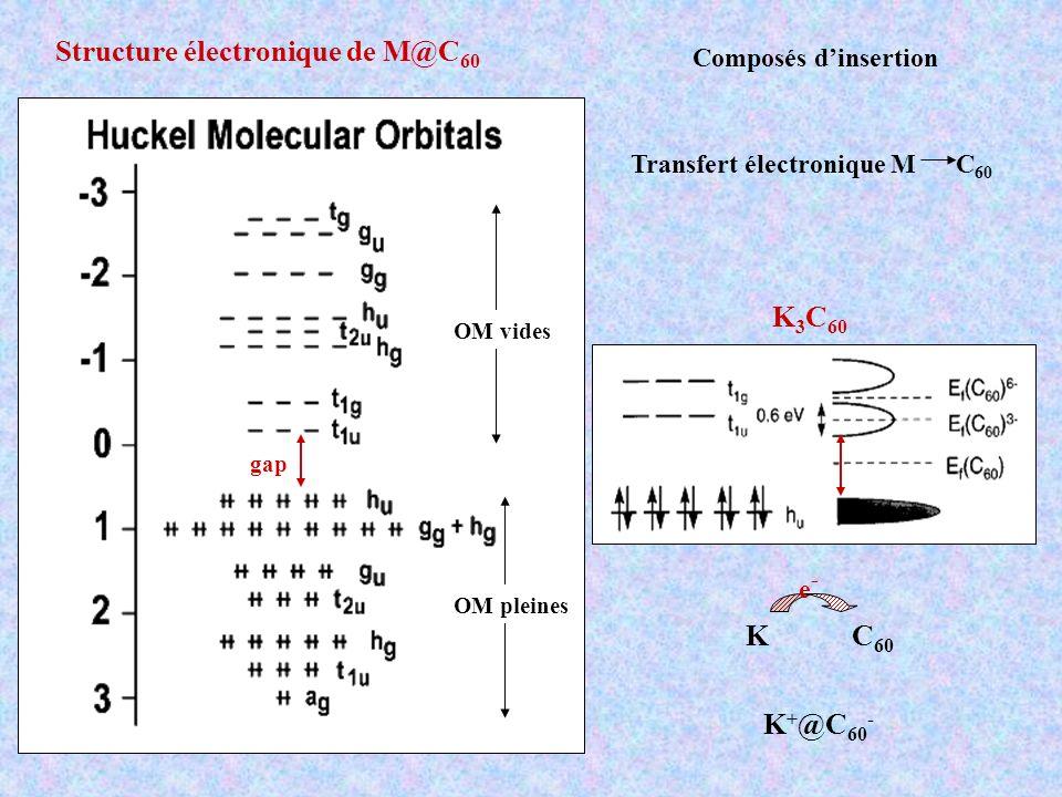 OM vides OM pleines gap Structure électronique de M@C 60 Composés dinsertion Transfert électronique M C 60 K C 60 e-e- K 3 C 60 K + @C 60 -