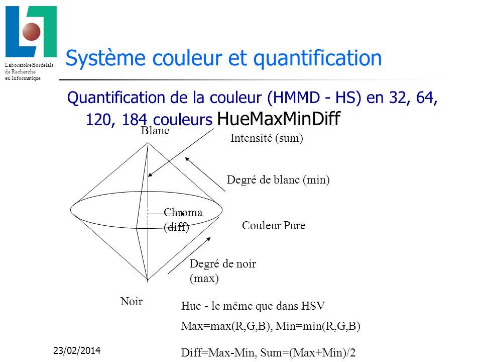 Laboratoire Bordelais de Recherche en Informatique 23/02/2014 Système couleur et quantification Quantification de la couleur (HMMD - HS) en 32, 64, 12