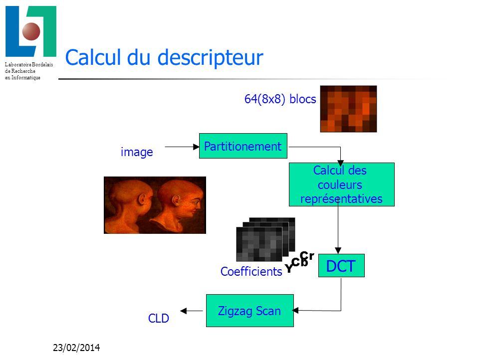 Laboratoire Bordelais de Recherche en Informatique 23/02/2014 Calcul du descripteur Zigzag Scan Coefficients Partitionement Calcul des couleurs représ