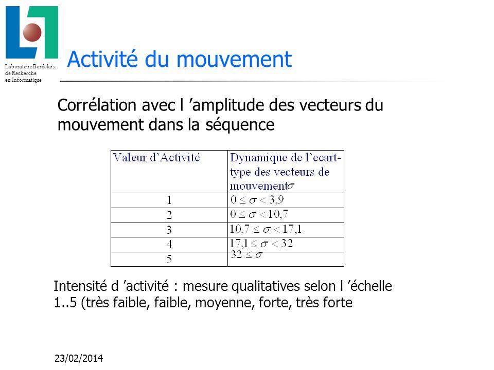 Laboratoire Bordelais de Recherche en Informatique 23/02/2014 Activité du mouvement Corrélation avec l amplitude des vecteurs du mouvement dans la séq