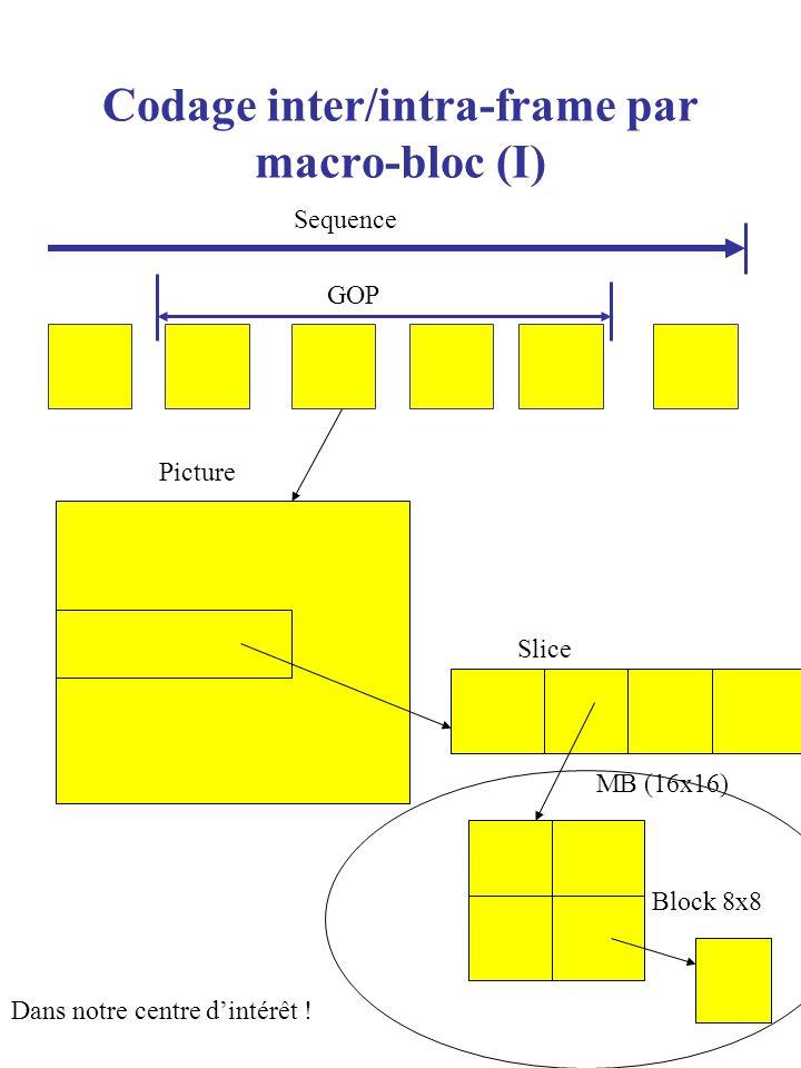 Codage inter/intra-frame par macro-bloc (I) Sequence GOP Picture Slice MB (16x16) Block 8x8 Dans notre centre dintérêt !