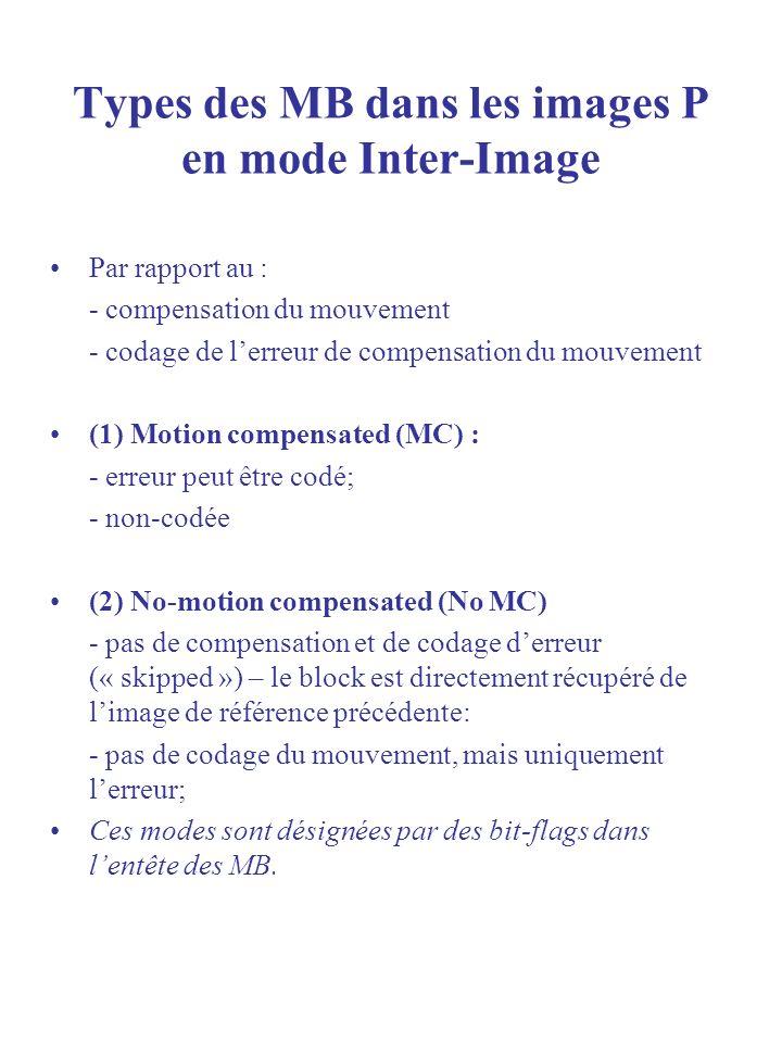 Types des MB dans les images P en mode Inter-Image Par rapport au : - compensation du mouvement - codage de lerreur de compensation du mouvement (1) M