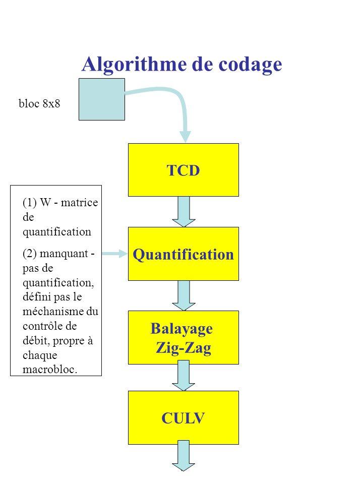 Algorithme de codage TCD Quantification Balayage Zig-Zag CULV (1) W - matrice de quantification (2) manquant - pas de quantification, défini pas le mé