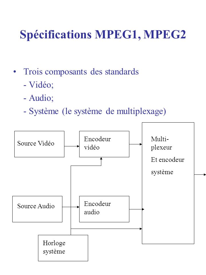 Spécifications MPEG1, MPEG2 Trois composants des standards - Vidéo; - Audio; - Système (le système de multiplexage) Source Vidéo Source Audio Encodeur