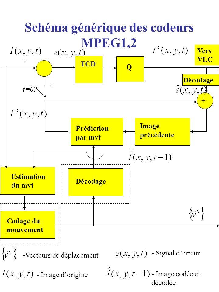 Schéma générique des codeurs MPEG1,2 Codage du mouvement TCD Prédiction par mvt Image précédente Estimation du mvt Décodage + + - t=0? Q Vers VLC -Vec