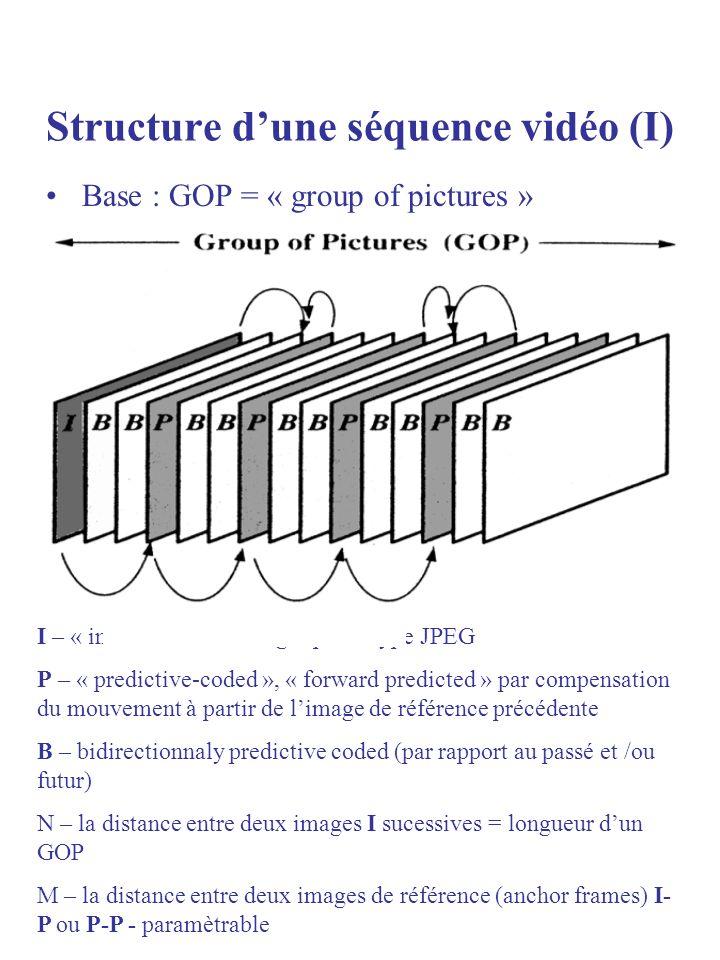 Structure dune séquence vidéo (II) Valeurs typiques : (1) N = 12 ou 15 = 0,5 sec pour Pal/SECAM et NTSC respectivement (2) M=1 -> absence des images B M=1,2,3 Les images B assurent des taux de compression plus importants Ordre daffichage et dencodage dun GOP