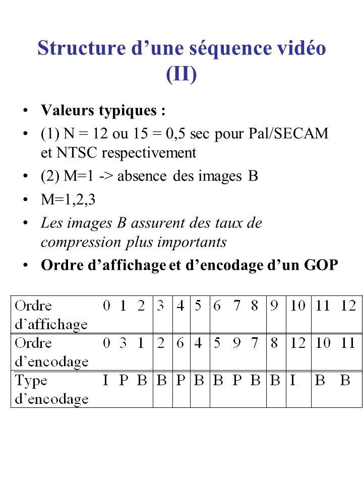 Structure dune séquence vidéo (III) Règles de composition dun GOP (1) Dans lordre dencodage, ou dans le train binaire, la première image dans un GOP est toujours une image I (2)Dans lordre daffichage ( à la sortie du décodeur), la première image peut être soit I, soit la première image B dans la série des images B juste avant la première image I (3) La dernière image dans un GOP est toujours soit I soit P (4) Le premier GOP dans une vidéo commence toujours avec une image I.