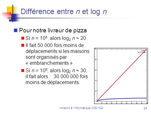 Initiation à linformatique (MSI102) 24 Différence entre n et log n Pour notre livreur de pizza Si n = 10 6, alors log 2 n 20 Il fait 50 000 fois moins de déplacements si les maisons sont organisés par « embranchements » Si n = 10 9, alors log 2 n 30, il fait alors 30 000 000 fois moins de déplacements.