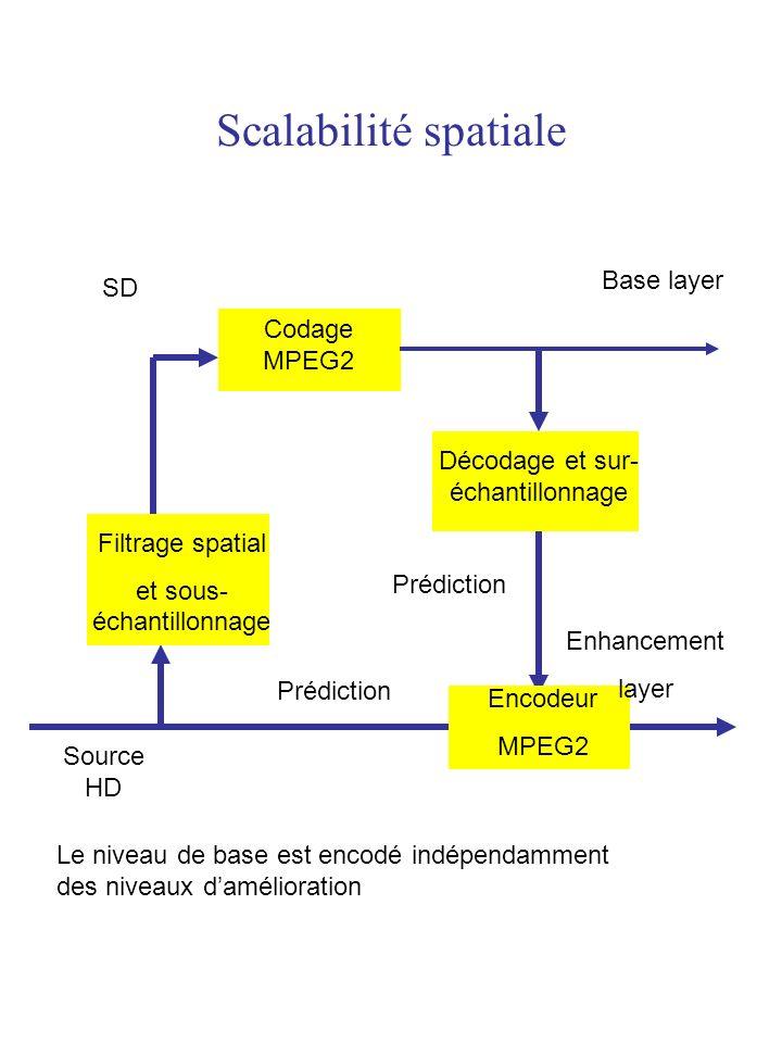 Scalabilité spatiale Source HD Filtrage spatial et sous- échantillonnage SD Codage MPEG2 Décodage et sur- échantillonnage Encodeur MPEG2 Base layer En
