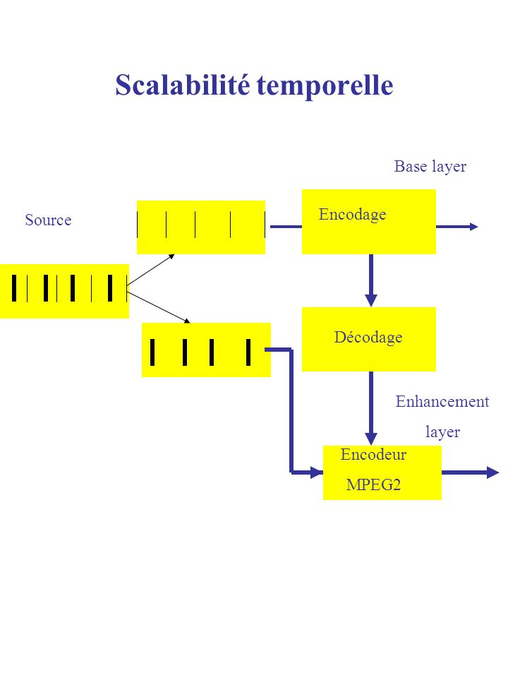 Scalabilité temporelle Source Décodage Encodeur MPEG2 Base layer Enhancement layer Encodage