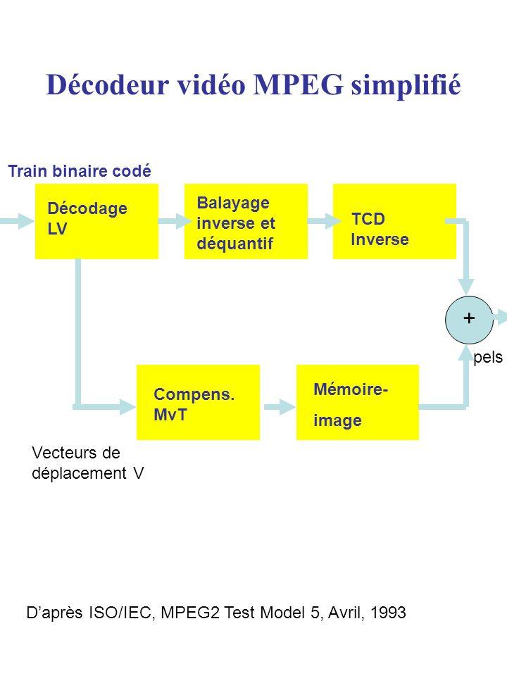 Décodeur vidéo MPEG simplifié Vecteurs de déplacement V Train binaire codé Compens. MvT Mémoire- image TCD Inverse Balayage inverse et déquantif Décod