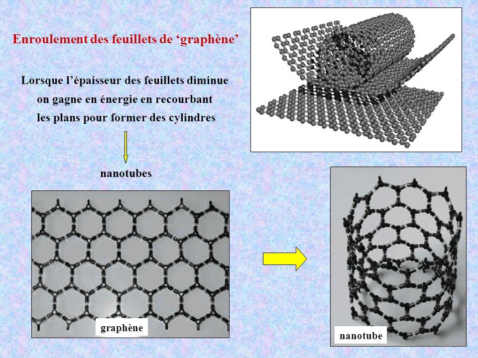 Electrolyse d un sel fondu économique mais rendement faible ( 30%) Le Li sinsère dans lélectrode en graphite pour donner Li 2 C 2 qui se transforme en nanotubes 2C + 2Li + + 2e - Li 2 C 2 CVD : dépôt en phase vapeur Décomposition de vapeurs organiques (CH 4,C 2 H 2, C 6 H 6, …) sur des catalyseurs métalliques (Co, Ni, Fe, Pt, Pd