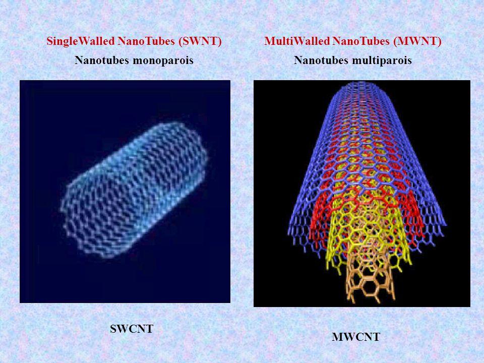 1,1 nm 2,2 nm Insertion de C 60 dans des MWNT double paroi