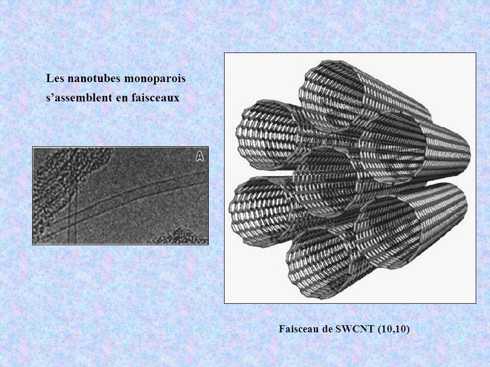 Empilement ordonné des C 60 à l intérieur des nanotubes dépend du diamètre des NT 1,45-2,16 2,16-2,23