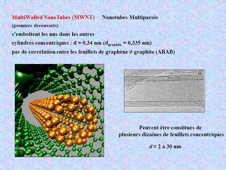Propriétés mécaniques des nanotubes Module d Young 10 3 GPa Résistance à la rupture 50 GPa Grande flexibilité 100 fois plus résistant que lacier et 6 fois plus léger Charge pour composites Liaison covalente C-C très forte anisotropie