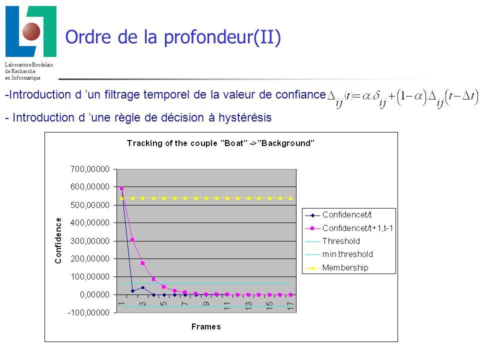 Laboratoire Bordelais de Recherche en Informatique 23/02/2014 Ordre de la profondeur(II) -Introduction d un filtrage temporel de la valeur de confiance - Introduction d une règle de décision à hystérésis