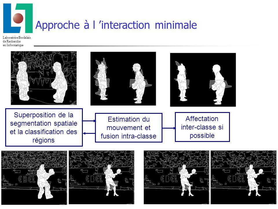 Laboratoire Bordelais de Recherche en Informatique 23/02/2014 Superposition de la segmentation spatiale et la classification des régions Estimation du mouvement et fusion intra-classe Affectation inter-classe si possible Approche à l interaction minimale