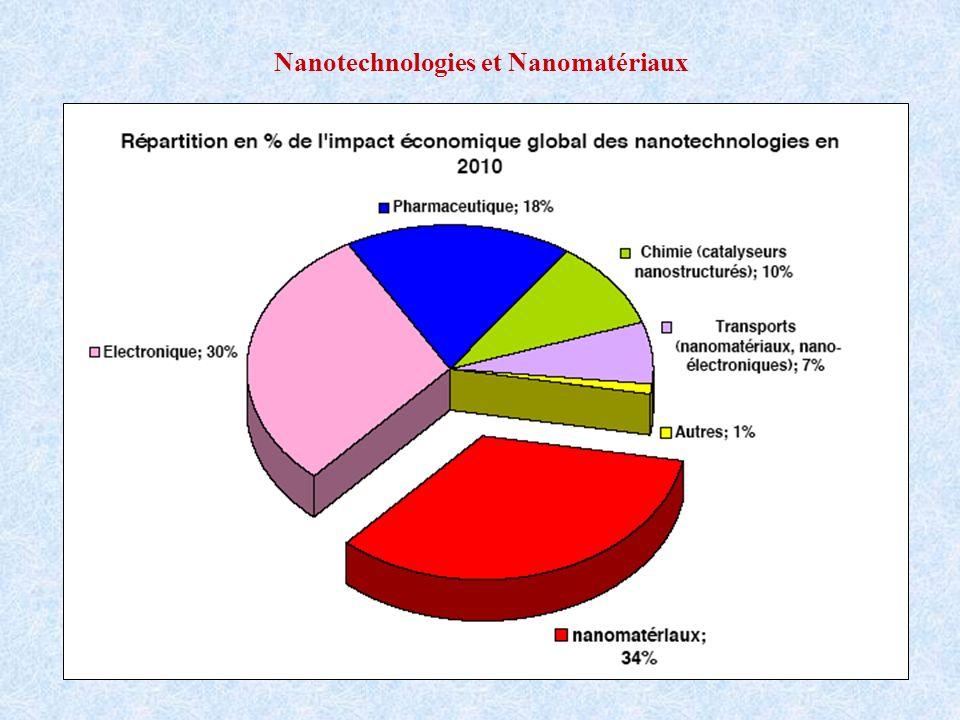Nanotechnologies et Nanomatériaux