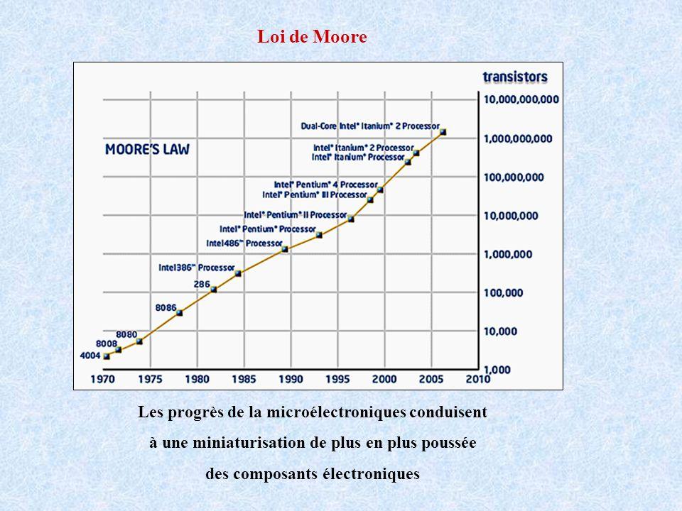 Loi de Moore Les progrès de la microélectroniques conduisent à une miniaturisation de plus en plus poussée des composants électroniques