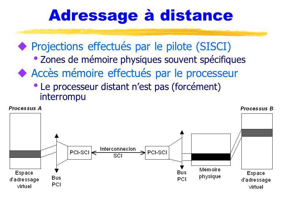 Adressage à distance u Projections effectués par le pilote (SISCI) Zones de mémoire physiques souvent spécifiques u Accès mémoire effectués par le pro