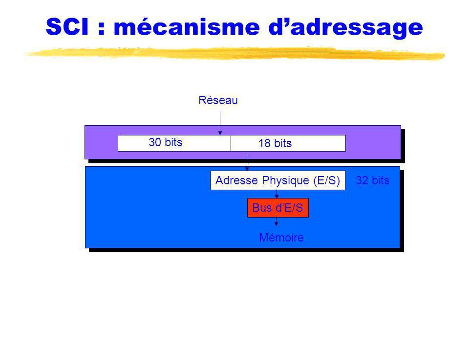 30 bits 18 bits Réseau Adresse Physique (E/S) Bus dE/S 32 bits Mémoire SCI : mécanisme dadressage