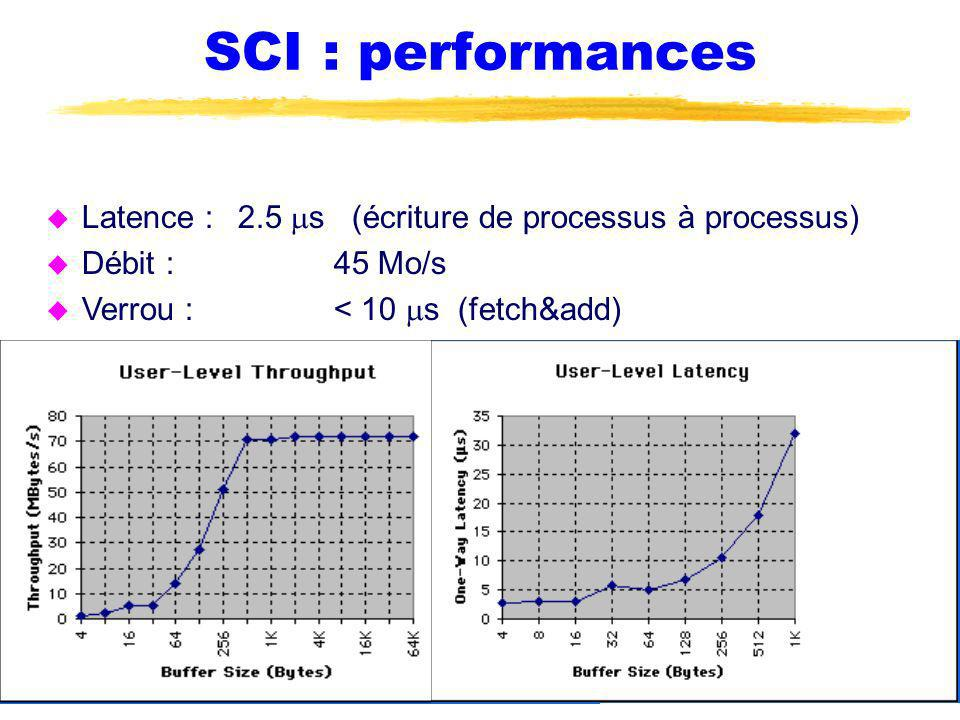 SCI : performances Latence : 2.5 s (écriture de processus à processus) Débit :45 Mo/s Verrou :< 10 s (fetch&add)