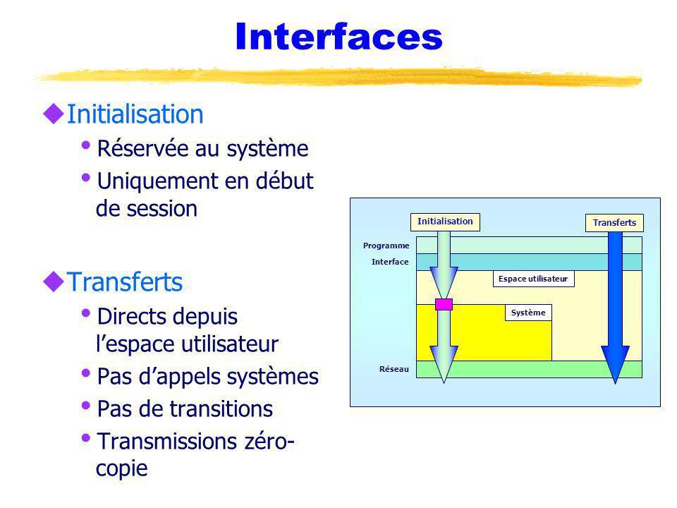 Interfaces uInitialisation Réservée au système Uniquement en début de session uTransferts Directs depuis lespace utilisateur Pas dappels systèmes Pas de transitions Transmissions zéro- copie Interface Programme Réseau Système Espace utilisateur Transferts Initialisation