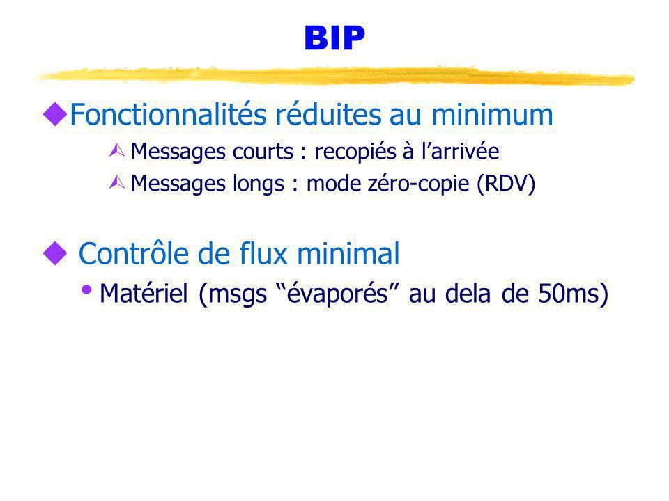 BIP uFonctionnalités réduites au minimum Ù Messages courts : recopiés à larrivée Ù Messages longs : mode zéro-copie (RDV) u Contrôle de flux minimal Matériel (msgs évaporés au dela de 50ms)