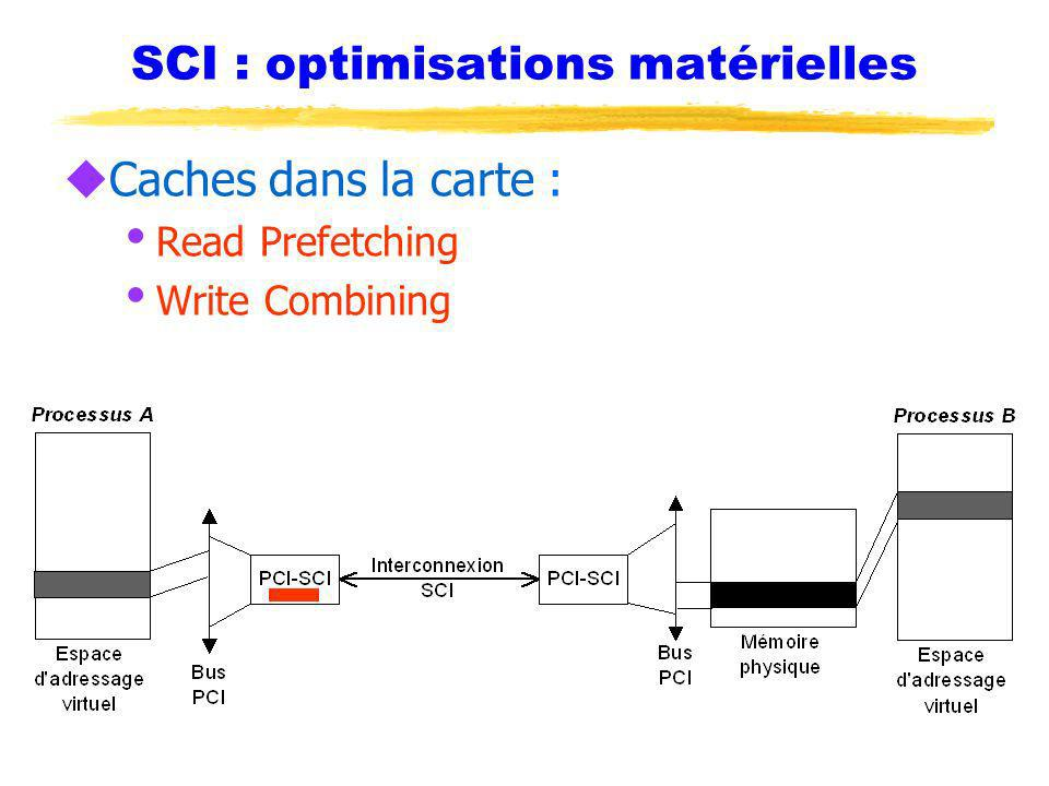SCI : optimisations matérielles uCaches dans la carte : Read Prefetching Write Combining