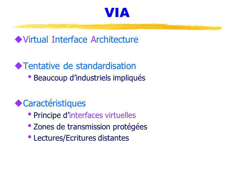VIA uVirtual Interface Architecture uTentative de standardisation Beaucoup dindustriels impliqués uCaractéristiques Principe dinterfaces virtuelles Zo