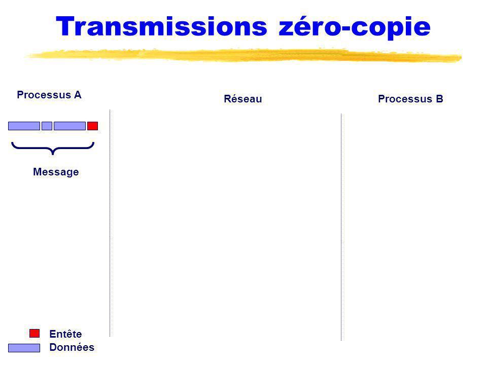 Transmissions zéro-copie Processus A Processus BRéseau Message Entête Données