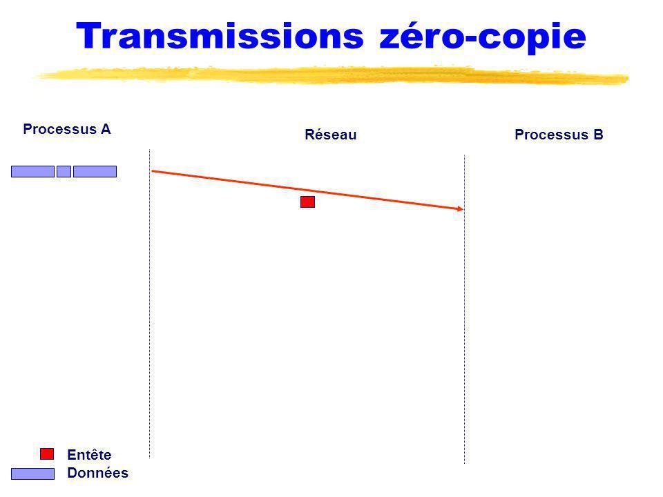 Transmissions zéro-copie Processus A Processus BRéseau Entête Données