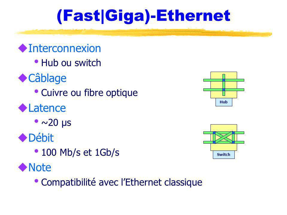 (Fast|Giga)-Ethernet uInterconnexion Hub ou switch uCâblage Cuivre ou fibre optique uLatence ~20 µs uDébit 100 Mb/s et 1Gb/s uNote Compatibilité avec lEthernet classique Hub Switch