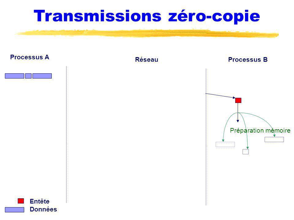 Transmissions zéro-copie Processus A Processus BRéseau Préparation mémoire Entête Données