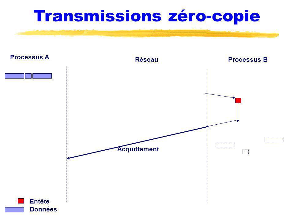 Transmissions zéro-copie Processus A Processus BRéseau Acquittement Entête Données
